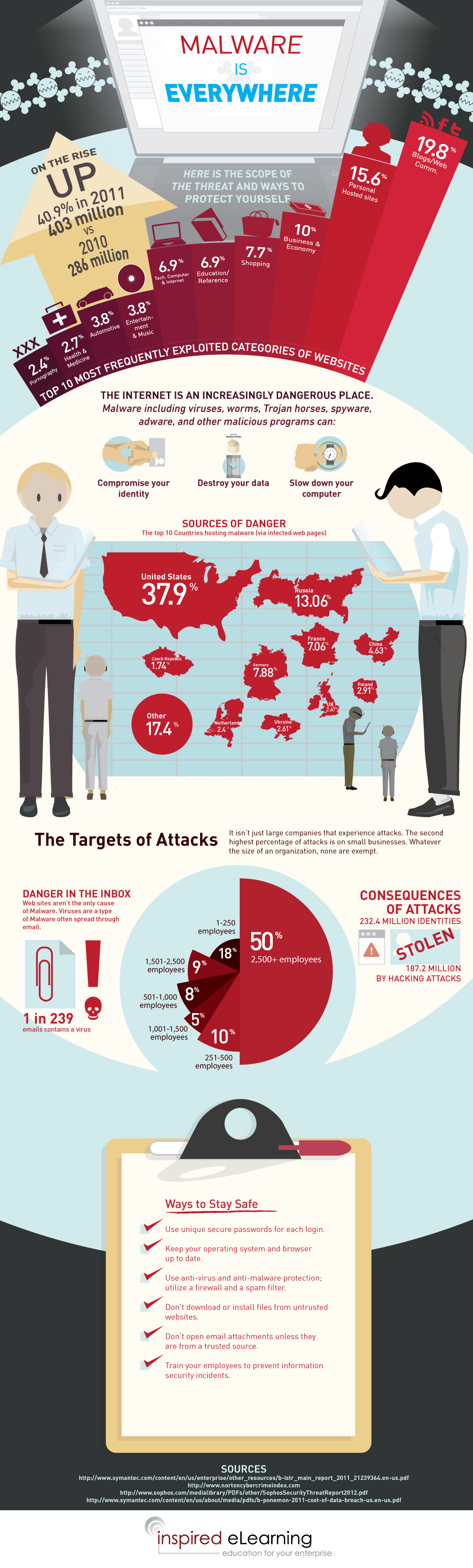 Malware is Everywhere: Security Infographic