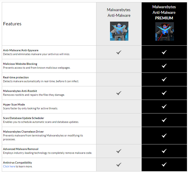 Difference between Free and Premium versions of Malwarebytes Anti-Malware